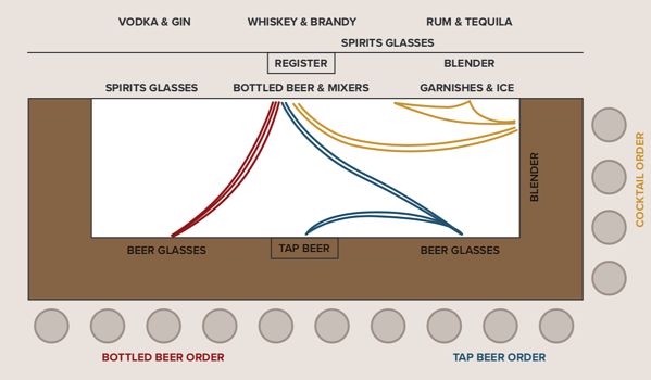 Organized Bar Design